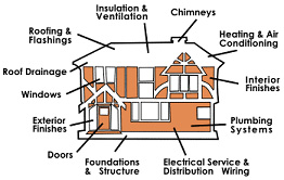 The Services offered by Isle Management Corporation, Home inspections and Gregory Bertaux
